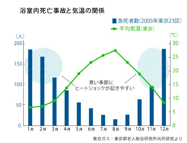 ヒートショックのグラフ