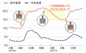 断熱性能を示したグラフ
